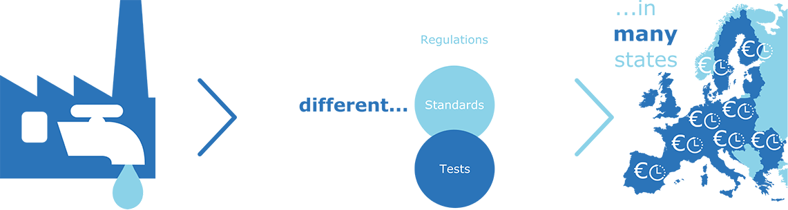Different Regulations, Standards, Tests in many states